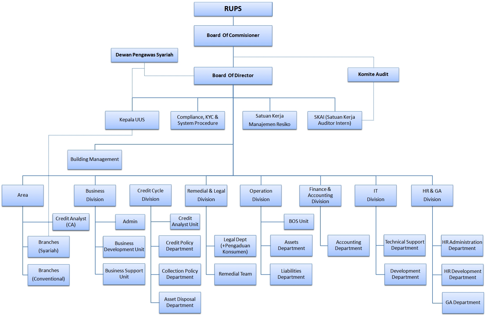 struktur_organisasi1
